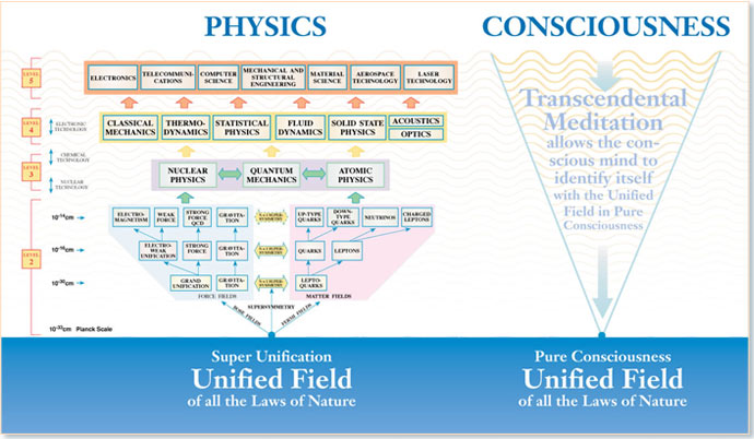UF_chart